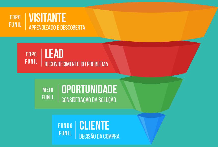 SEOSP Agência de Marketing Digital em SP